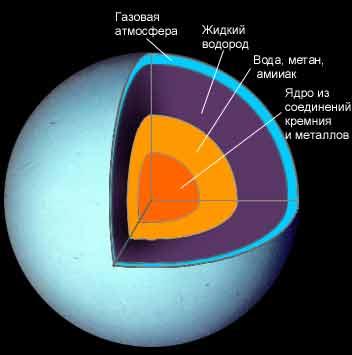 inside uranus planet uranus - photo #1