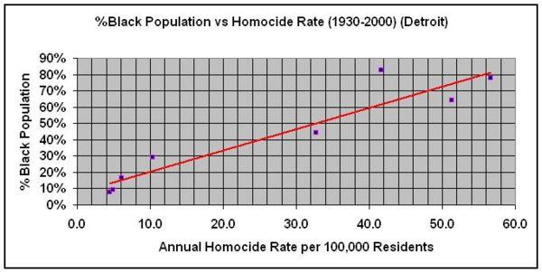 Процент негров в Детройте и ежегодный коэффицент числа убийств на 100 000 человек. 1930 - 2000 годы.