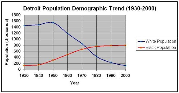 Изменение структуры населения Детройта с 1930 по 2000.