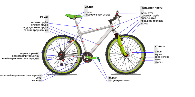 Файл:Bicycle diagram-ru.png