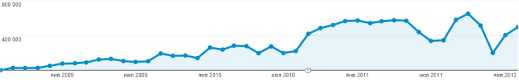 Файл:Traditio-Monthly-Visits-August-2008-February-2012.png