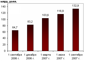 Файл:Russian increasing stabfond.png