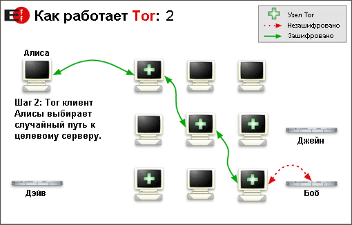 Файл:How Tor Works 2 russian.png