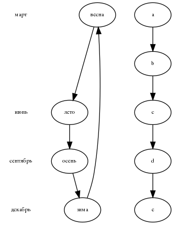 Файл:Graphviz digraph Example5 dot.png