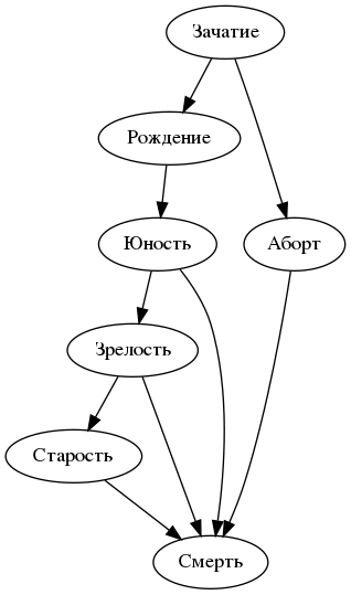 Файл:Graphviz digraph Example2 dot.png