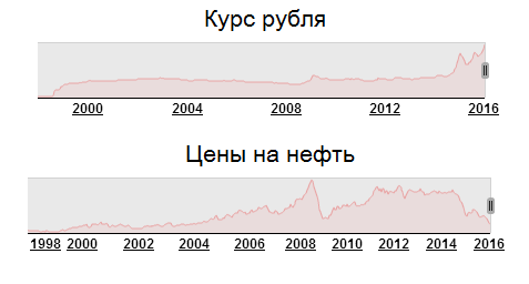 Файл:The paradox of the ruble.png