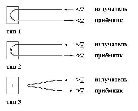 Типы волоконно-оптических