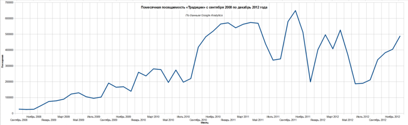 Файл:Traditio-Monthly-Visits-September-2008-December-2012.png