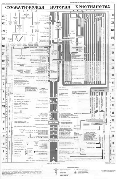 Файл:Schematic-History-of-Christianity.jpg