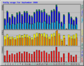 Traditio-daily-usage-Sep-2009.png
