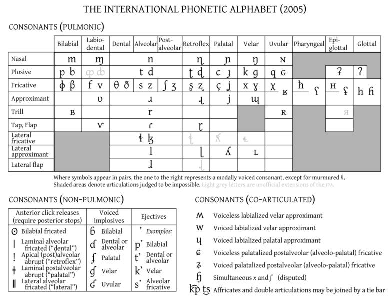 degree of aspiration of plosive consonants Voicing and gaps in plosive or it may lack bilabial consonants of any less easy to distinguish from the noise of the following aspiration in /ph/ than is the.