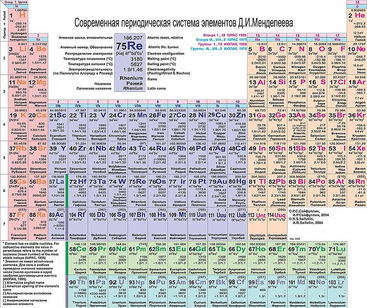 Файл:Periodical-Table-of-Elements.jpg