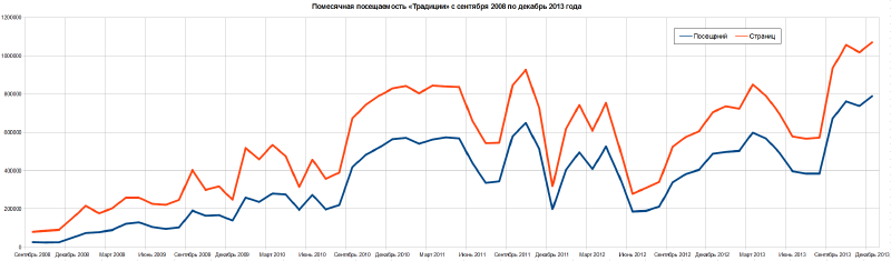 Файл:Traditio-Visits-Monthly-2008-2013.png
