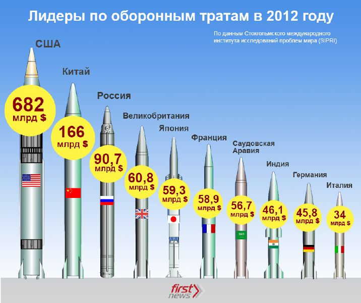 Файл:Defense spending by countries in 2012.jpg