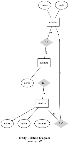 Файл:Graphviz graph Example9 dot.png