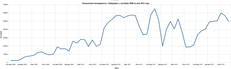 Файл:Traditio-Monthly-Visits-September-2008-May-2013.png