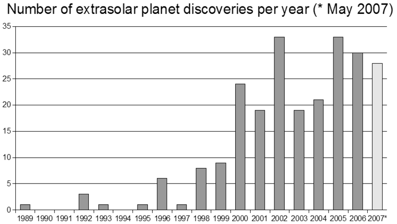 Файл:Number of extrasolar planet discoveries by year.png