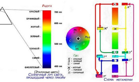 Рис. 4 Схема смешения цветов